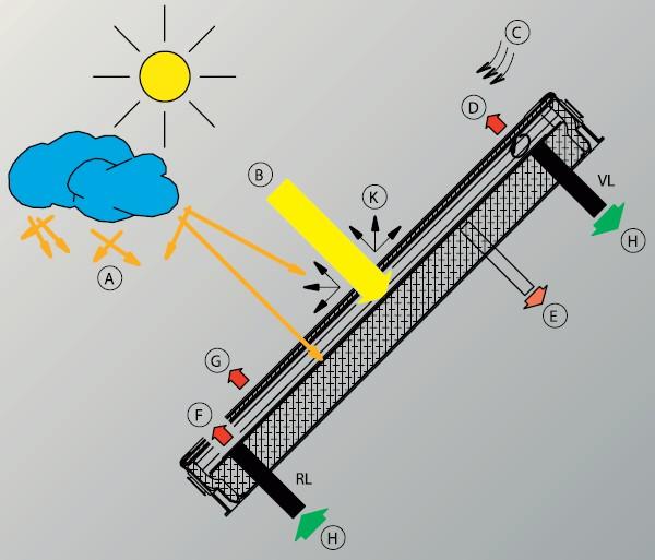 Использование солнечного излучения в коллекторе