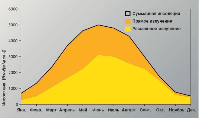 Рис. 3: Изменение энергии, попадающей на горизонтальную поверхность за сутки, в течение года
