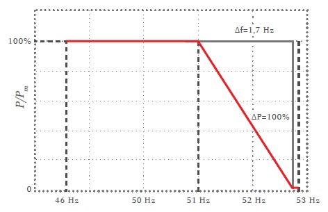 Изменение частоты Fronis&Victron для ограничения выработки
