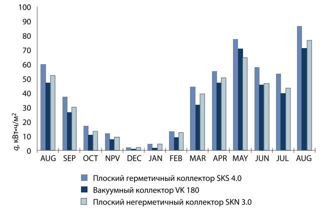 Возможности и производительность разных типов солнечных коллекторов в условиях Украины