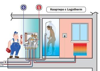 Logotherm -тепловые пункты для многоквартирных домов, офисных центров и имений