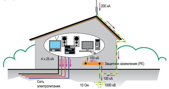 Защита солнечных станций