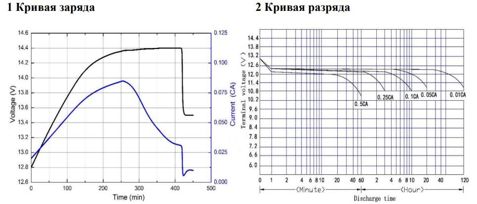 Кривые заряда - разряда АКБ Axioma Gel 65 Ah