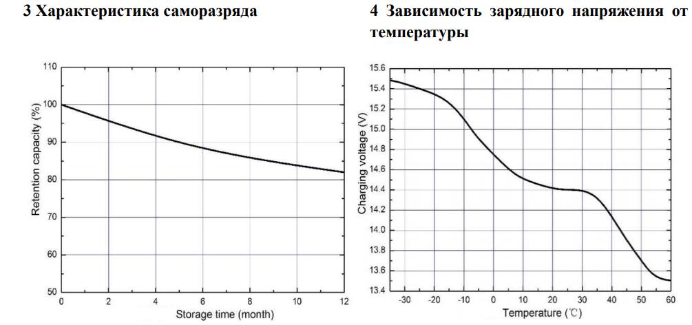 Характеристики саморазряда; Зависимость зарядного напряжения от температуы