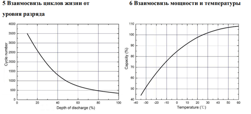 Взаимосвязь циклов жизни от уровня разряда Axioma Gel 65 Ah
