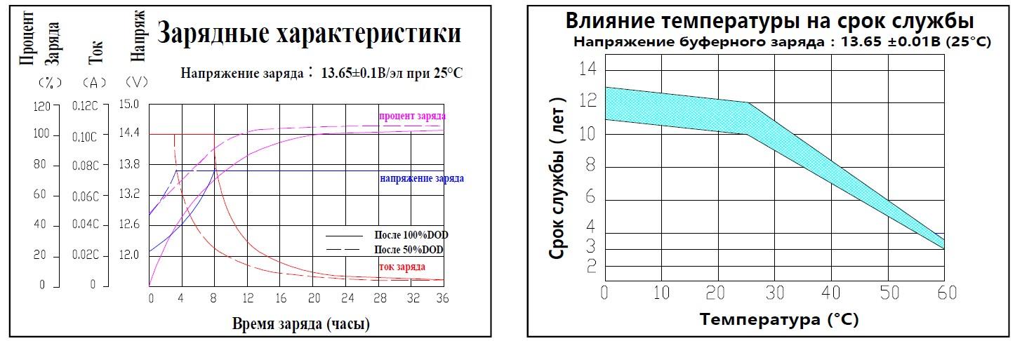 Зарядные характеристики; Влияние темпертуры на срок службы