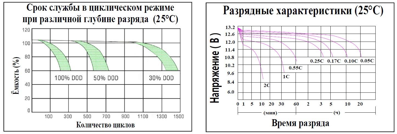 Срок службы в циклическом режиме; Разрядные характеристики
