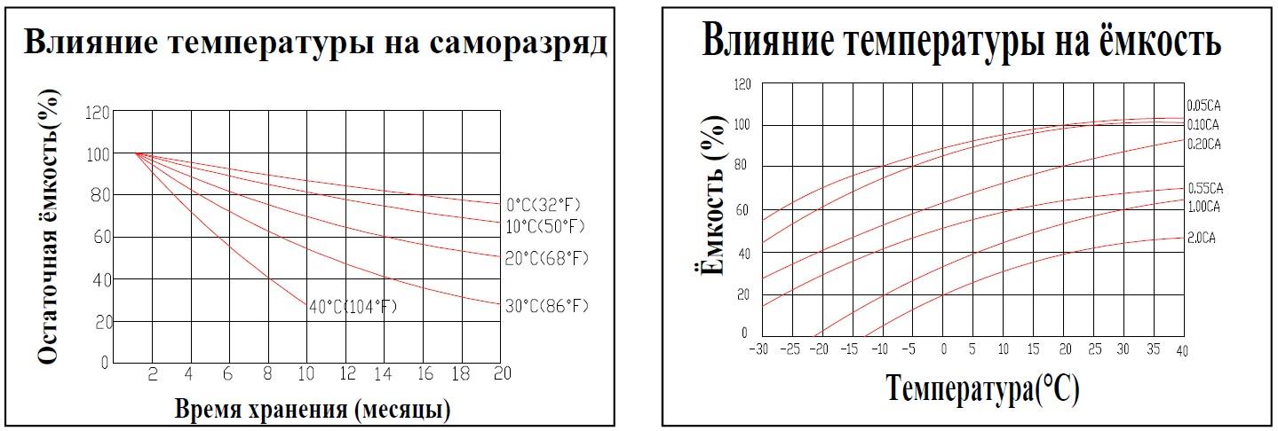 Влияние температуры на разряд; Влияние температуры на ёмкость