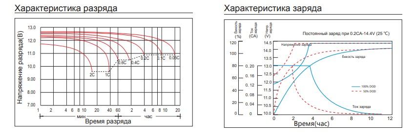 Характеристика разряда/заряда