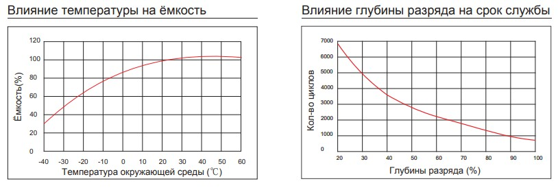 Влияние температуры на ёмкость, глубины разряда на срок службы