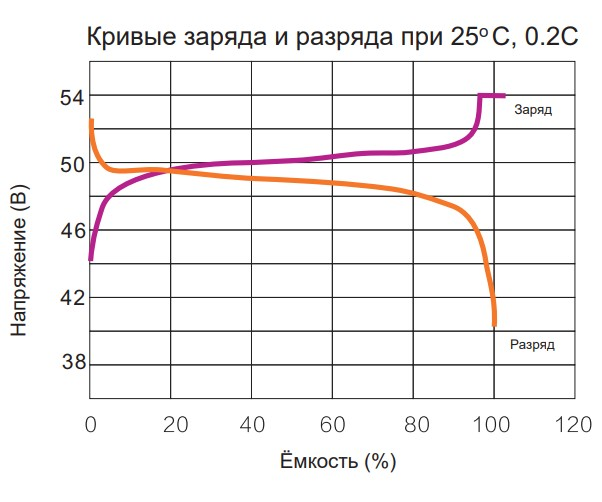 Кривые заряда и разряда при 25оС, 0,2С