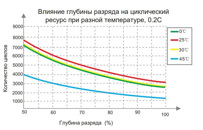Влияние глубины разряда на циклический ресурс при разной температуре, 0,2 С