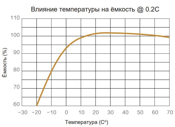 Влияние температуры на емкость @0 .2C