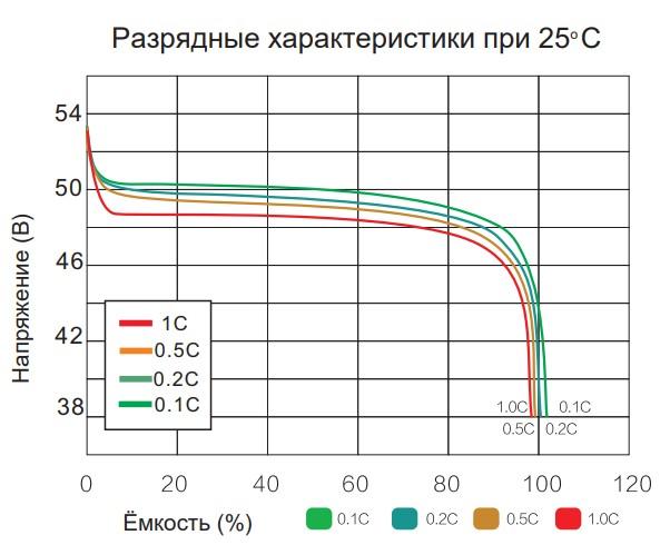 Разрядные характеристики при 25 град С EV4850T-15