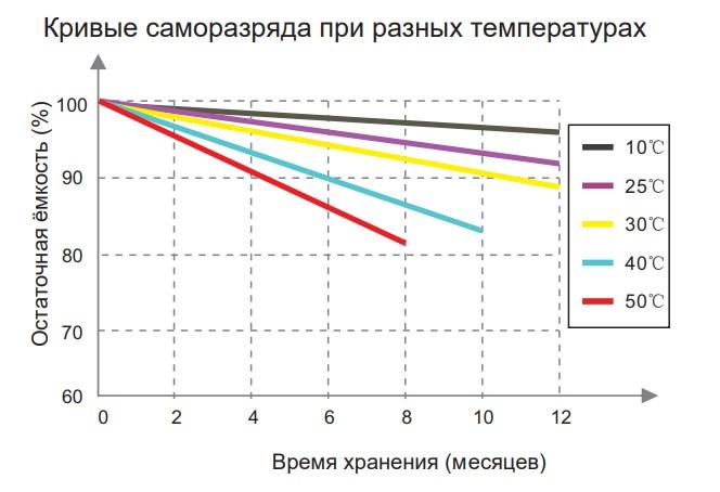 Кривые саморазряда при разных температурах