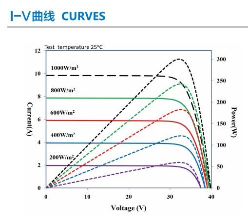 Кривая I V от инсоляции