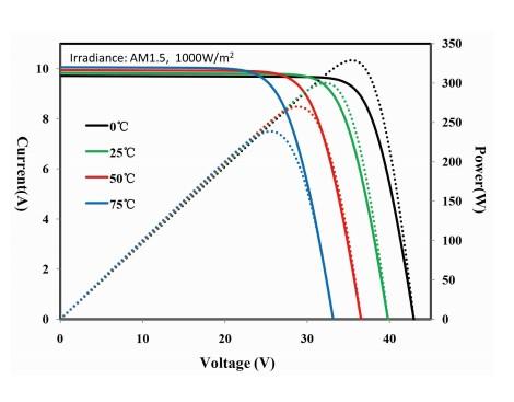 Кривая I_V от температуры