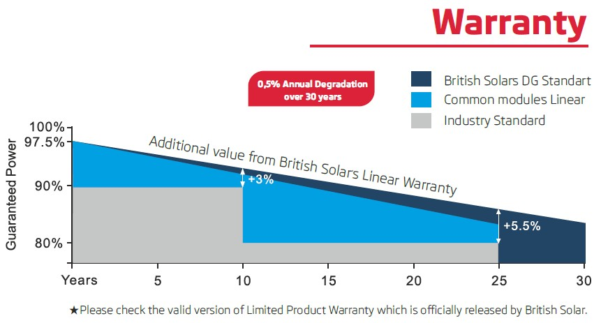 British Solar гарантия