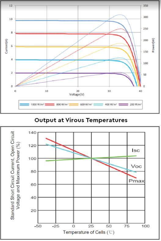 Вольт-амперная характеристика IE158-M120-340W/5BB