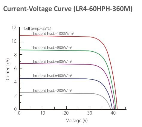 Longi Solar LR4-72 Кривая ток - напряжение от освещенности