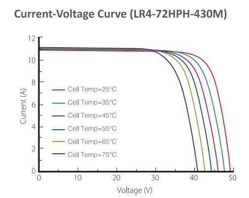 Longi Solar LR4-72 кривая мощность - напряжение от освещенности