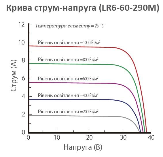 Longi Solar LR6-60 Кривая ток - напряжение