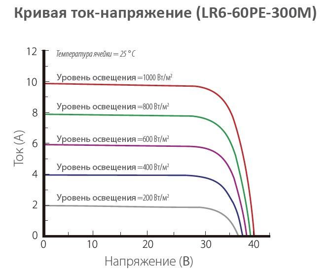 Longi Solar кривая ток-напряжение от температуры