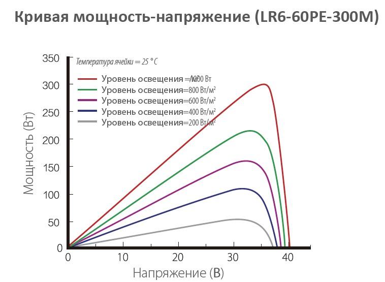 Longi Solar LR6-60 кривая мощность - напряжение от освещенности
