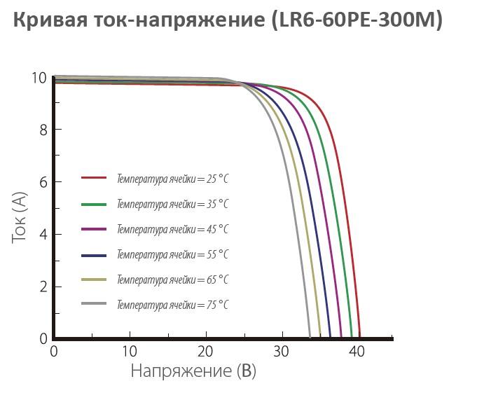 Longi Solar LR6-60 Кривая ток - напряжение от освещенности