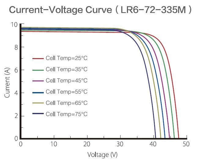 Longi Solar кривая ток-напряжение