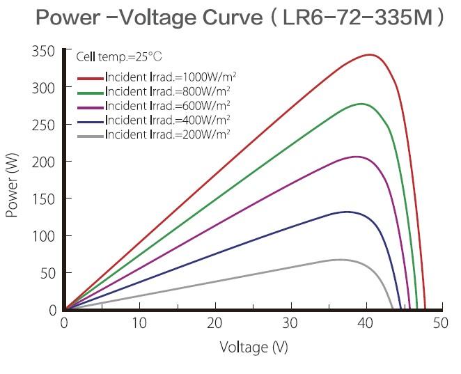 Longi Solar LR6-60 кривая мощность - напряжение