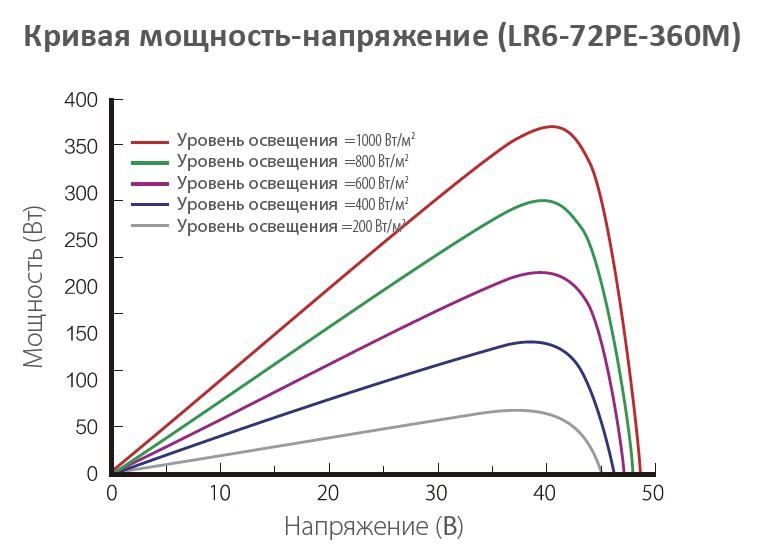 Longi Solar LR6-72 кривая мощность - напряжение от освещенности