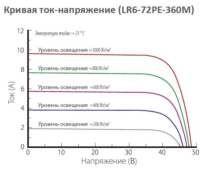 Longi Solar LR6-72 Кривая ток - напряжение от освещенности
