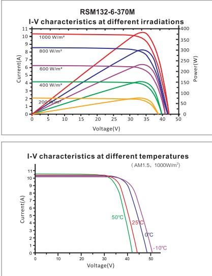 Кривые характеристик RSM132-6-370
