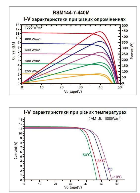 Кривые характеристик модуля RSM144-7-430-450