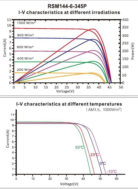 I-V характеристика в зависимости от освещения и температуры для RSM 144-6-340