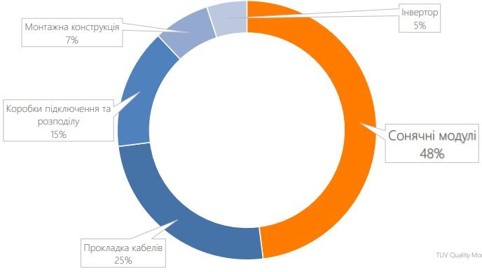 Общая статистика дефектов солнечных станций