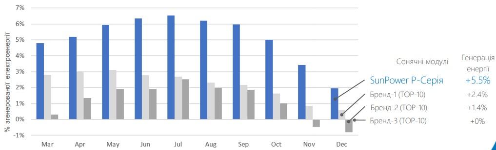 Модули SunPoer сгенерировали на 5 - 6 % больше