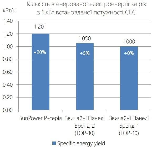 Количество сгенерированной электроэнергии за год с 1 кВт установленной мощности СЭС