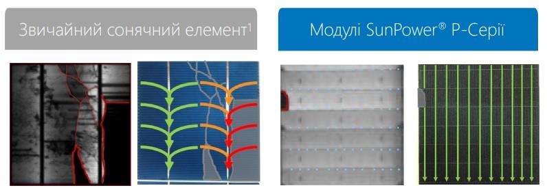 Надежные и гибкие, многоточечные электрические соединения в модулях P-серии минимизируют потерю мощности от возможных микротрещин.