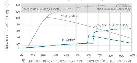 Повышение температуры в сравнении с одним затененным элементов в 16 модульных стрингах