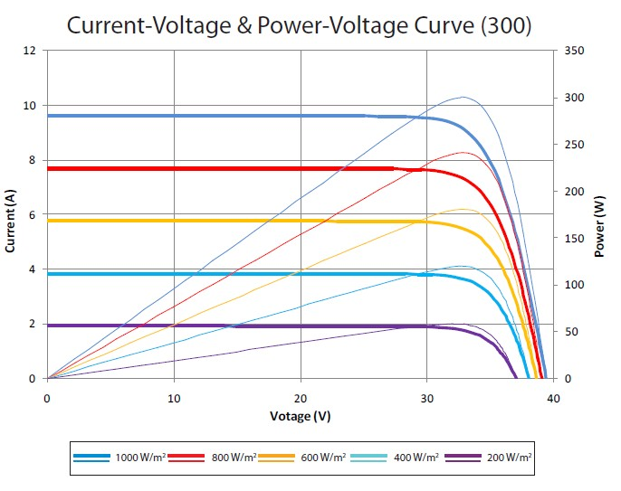 Вольт амперная характеристика STP300-60/Wfh