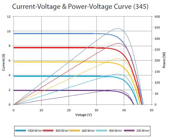 Вольт амперная характеристика STP340-24/Vfk