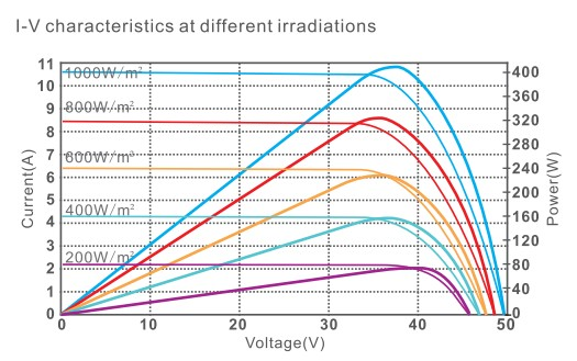 I V кривая в зависимости от инсоляции