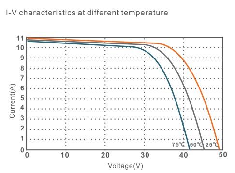 I V кривая в зависимости от температуры