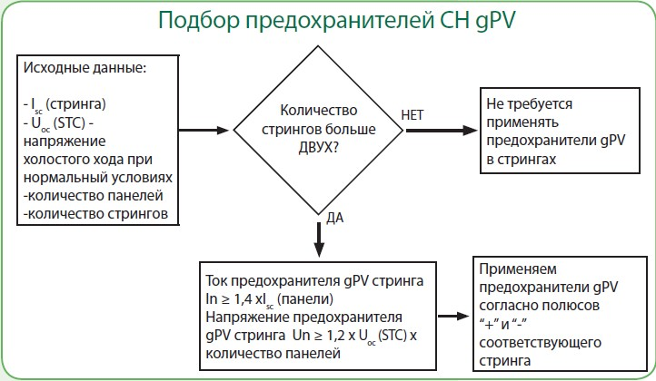 Выбор предохранителя PV
