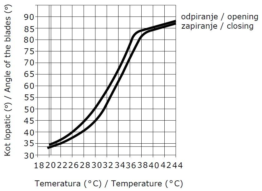 Управление диффузором с помощью термостатического клапана