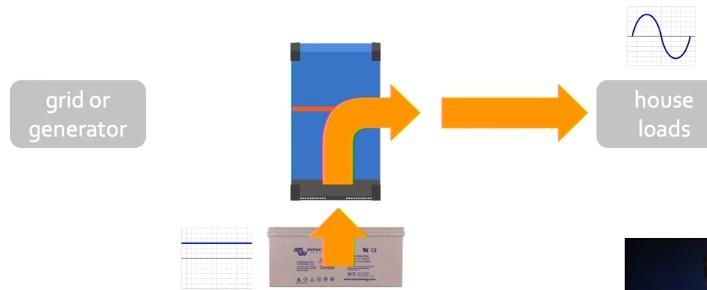 Работа MultiPlus в режиме инвертора