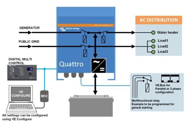 Quattro - мультифункциональный инвертор