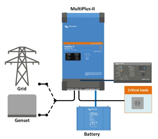 MultiplusII_standard marine, mobile or off-grid application